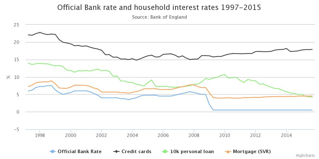Interest-rates-1997-2015