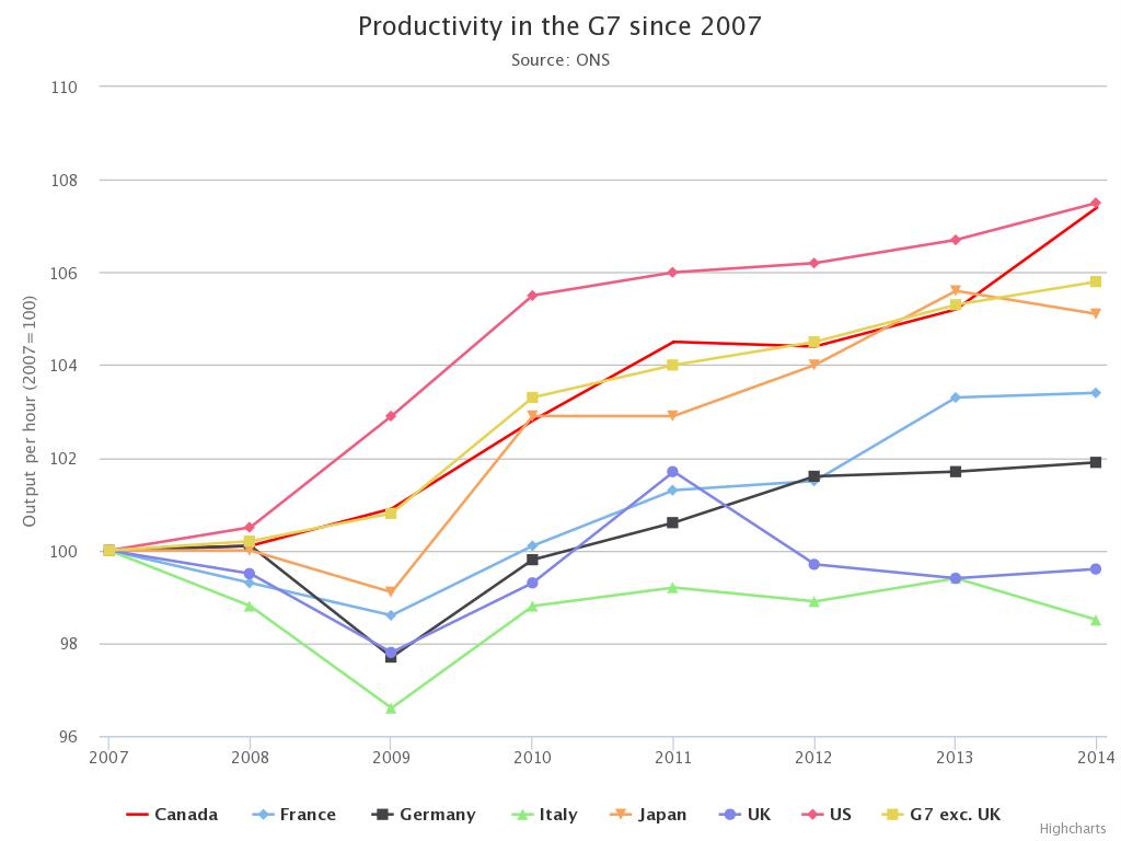productivity-G7-2007-14