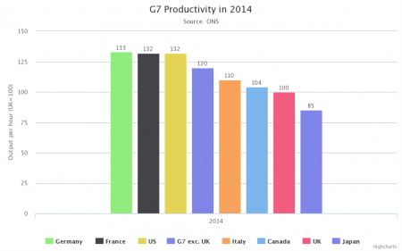 productivity-G7-2014