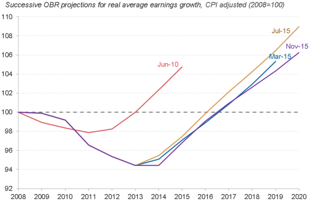 OBR-real-earnings-growth
